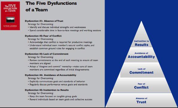 Lencioni Five Dysfunctions