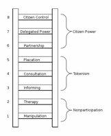 Ladder-Of-Citizen-Participa-1