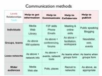 Model of communication methods