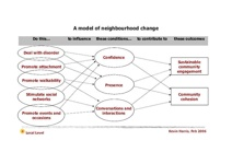 Model Of Neighbourhood Change 1